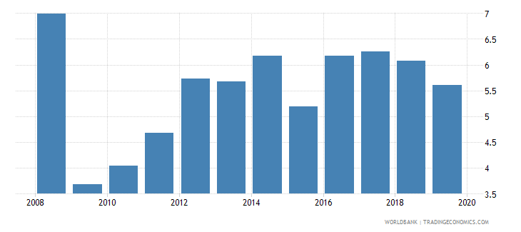 uganda consolidated foreign claims of bis reporting banks to gdp percent wb data