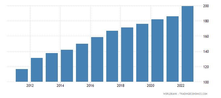 uganda consumer price index 2005  100 wb data