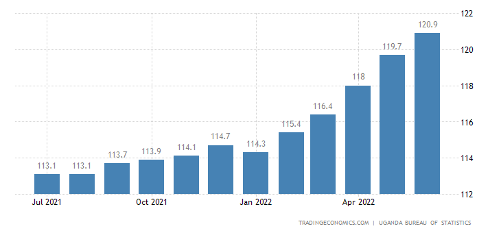 Uganda Consumer Price Index (CPI)