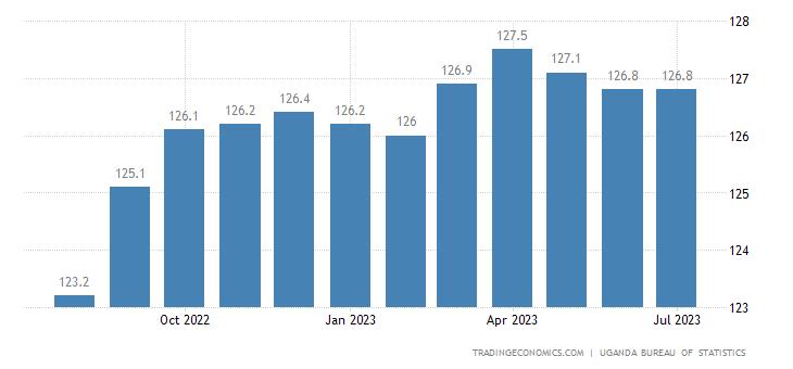 Uganda Consumer Price Index (CPI)