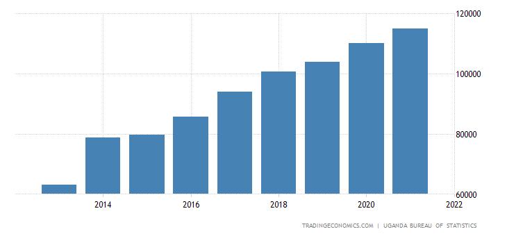 Uganda Consumer Spending