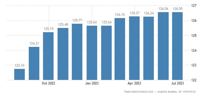 Uganda Core Consumer Prices