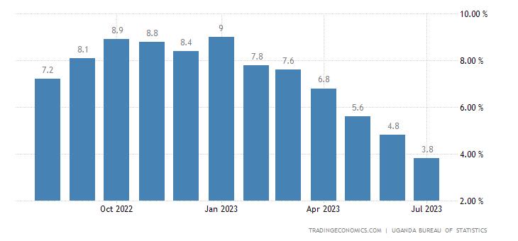 Uganda Core Inflation Rate