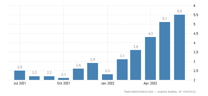 Uganda Core Inflation Rate