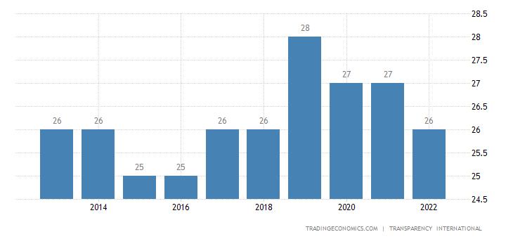 Uganda Corruption Index