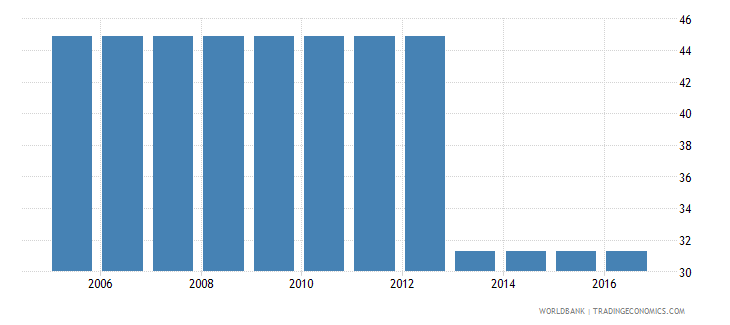 uganda cost to enforce a contract percent of claim wb data