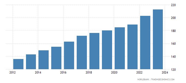 uganda cpi price nominal seas adj  wb data