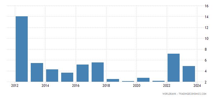 uganda cpi price percent y o y nominal seas adj  wb data