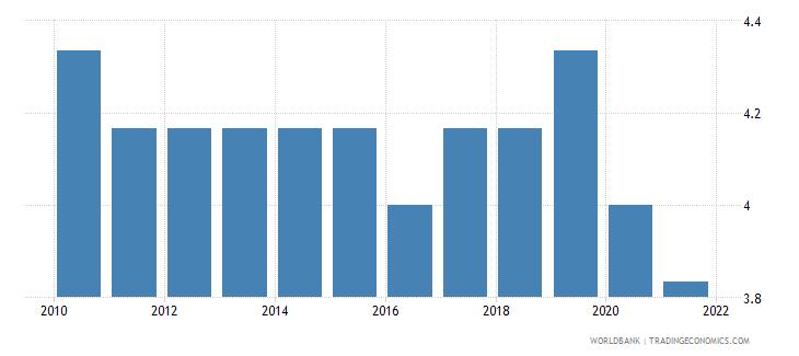 uganda cpia economic management cluster average 1 low to 6 high wb data