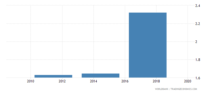 uganda credit card percent age 15 wb data
