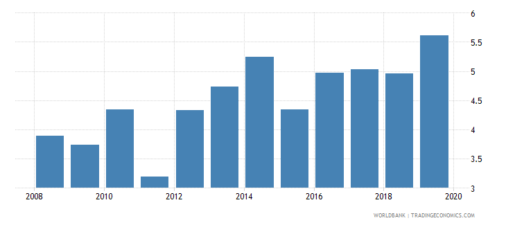 uganda credit to government and state owned enterprises to gdp percent wb data