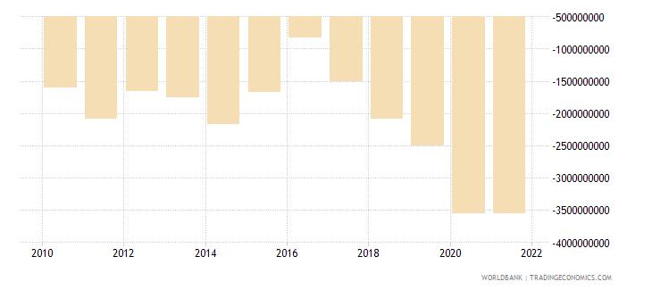 uganda current account balance bop us dollar wb data
