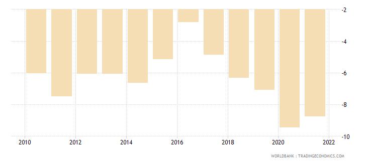 uganda current account balance percent of gdp wb data