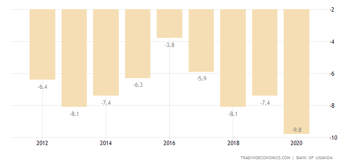 Uganda Current Account to GDP