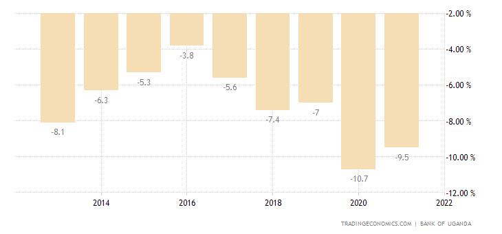 Uganda Current Account to GDP