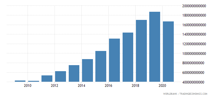 uganda customs and other import duties current lcu wb data