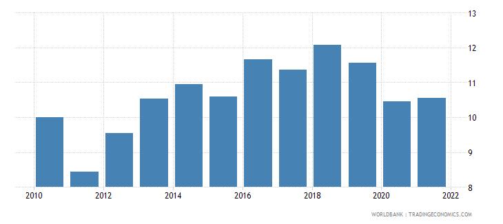 uganda customs and other import duties percent of tax revenue wb data