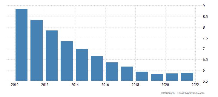 uganda death rate crude per 1 000 people wb data