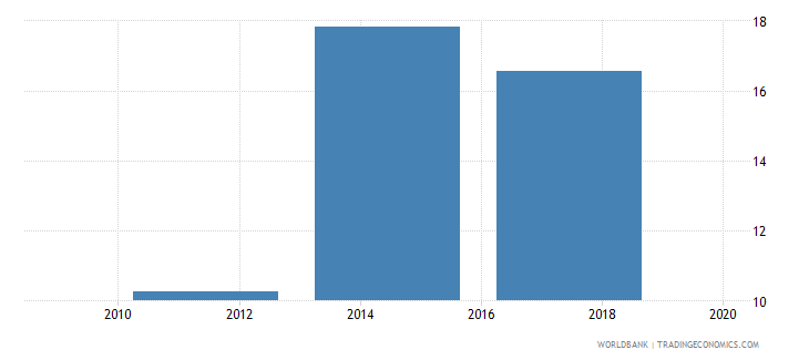 uganda debit card percent age 15 wb data