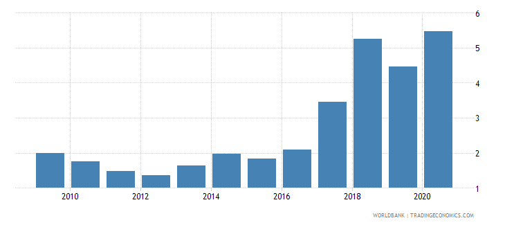 uganda debt service ppg and imf only percent of exports excluding workers remittances wb data
