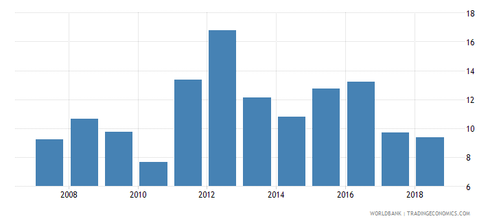 uganda deposit interest rate percent wb data