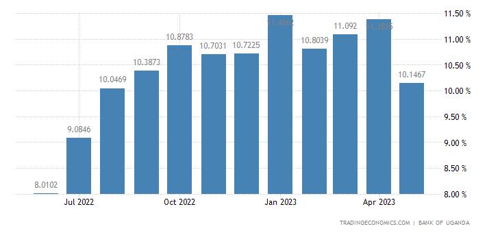 Deposit Interest Rate in Uganda