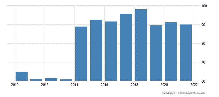 uganda deposit money bank assets to deposit money bank assets and central bank assets percent wb data