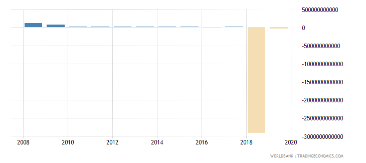 uganda discrepancy in expenditure estimate of gdp constant lcu wb data