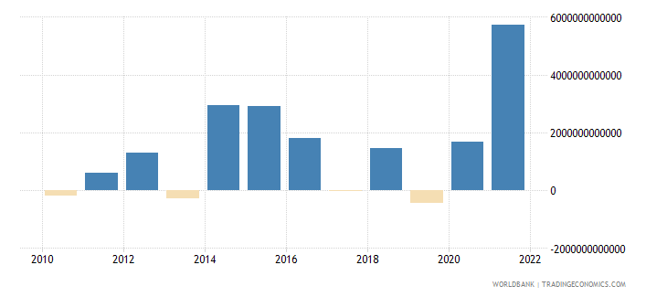 uganda discrepancy in expenditure estimate of gdp current lcu wb data