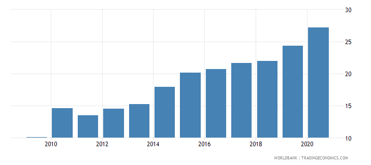 uganda domestic credit provided by banking sector percent of gdp wb data