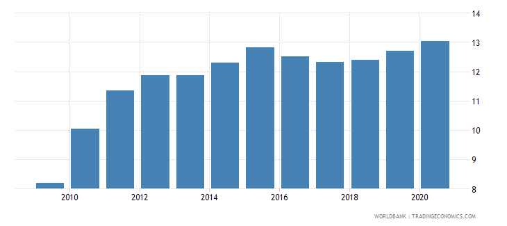 uganda domestic credit to private sector by banks percent of gdp wb data