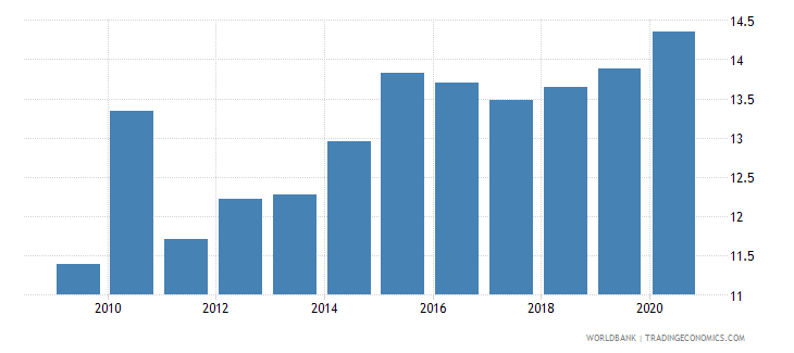 uganda domestic credit to private sector percent of gdp gfd wb data