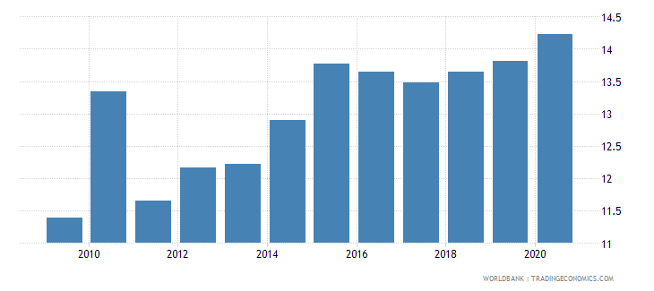 uganda domestic credit to private sector percent of gdp wb data