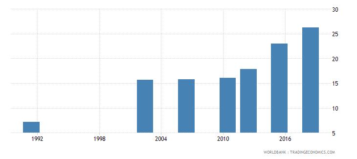 uganda elderly literacy rate population 65 years female percent wb data