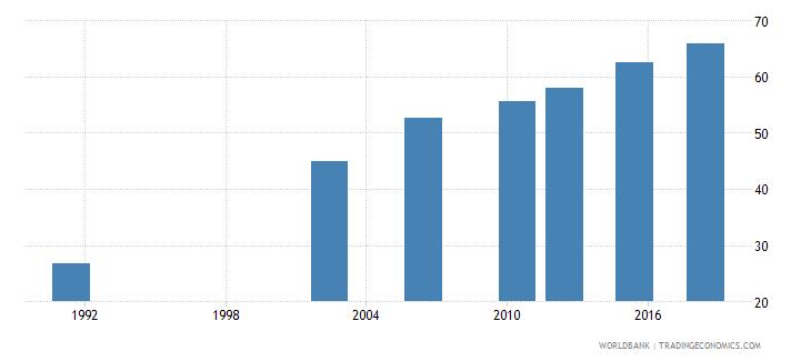 uganda elderly literacy rate population 65 years male percent wb data