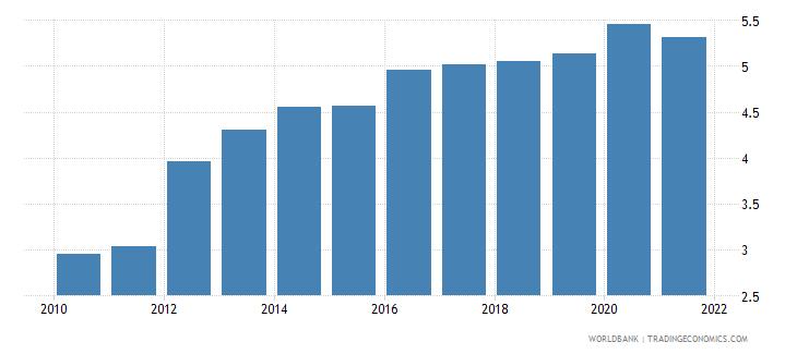 uganda employers male percent of employment wb data
