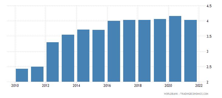 uganda employers total percent of employment wb data