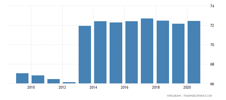 uganda employment in agriculture percent of total employment wb data