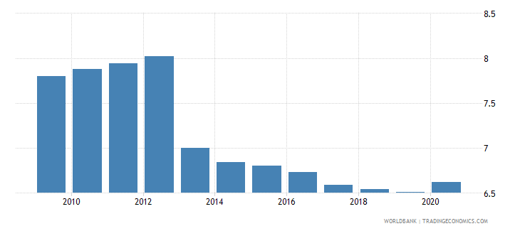 uganda employment in industry percent of total employment wb data