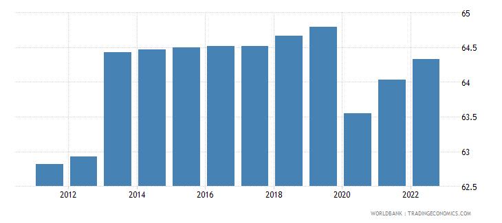 uganda employment to population ratio 15 plus  female percent wb data