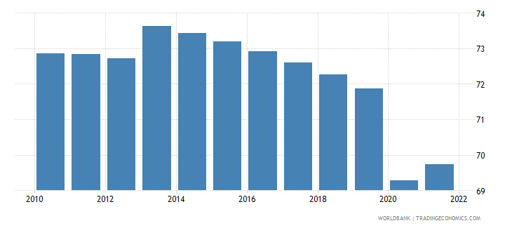 uganda employment to population ratio 15 plus  male percent wb data