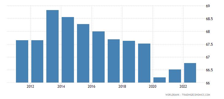 uganda employment to population ratio 15 plus  total percent wb data