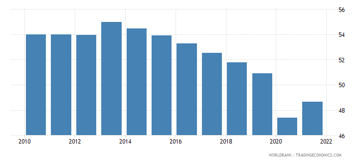 uganda employment to population ratio ages 15 24 male percent wb data