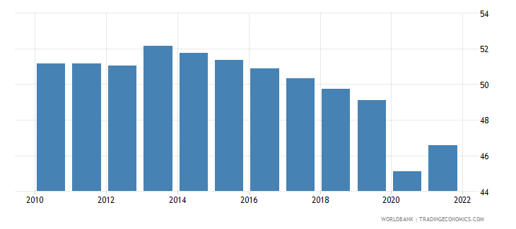 uganda employment to population ratio ages 15 24 total percent wb data