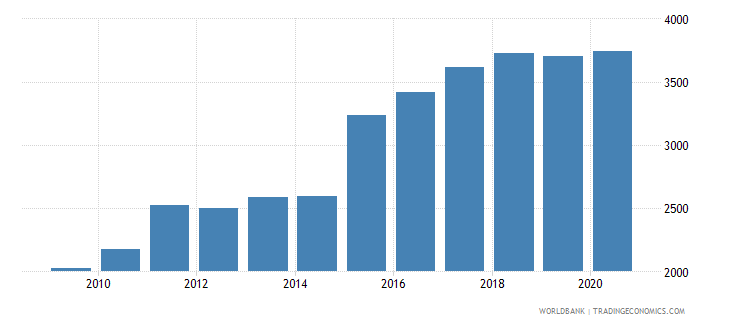 uganda exchange rate old lcu per usd extended forward period average wb data