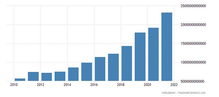 uganda expense current lcu wb data