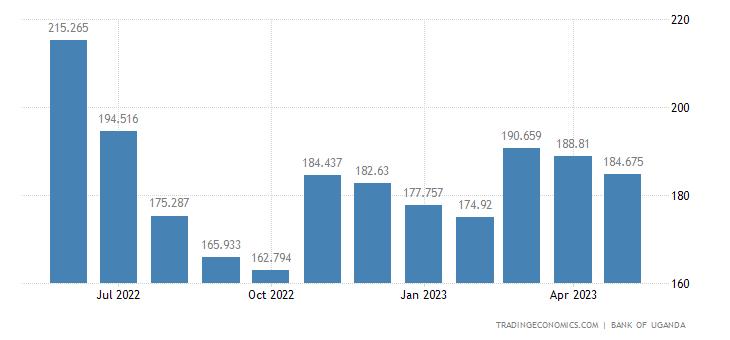 Uganda Export Prices