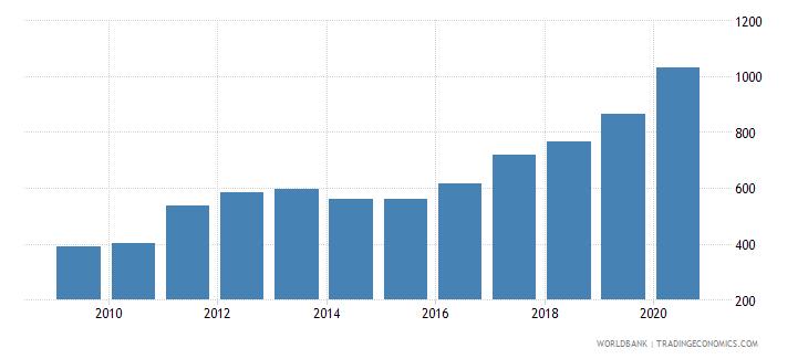 uganda export value index 2000  100 wb data