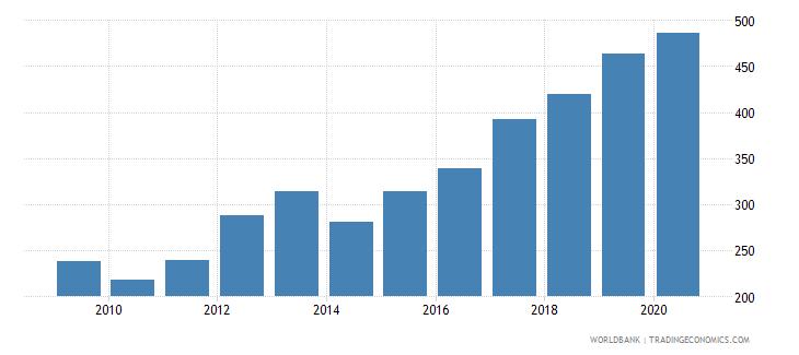 uganda export volume index 2000  100 wb data