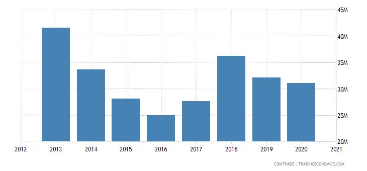 uganda exports articles iron steel